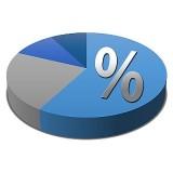 Procenten berekenen precentage